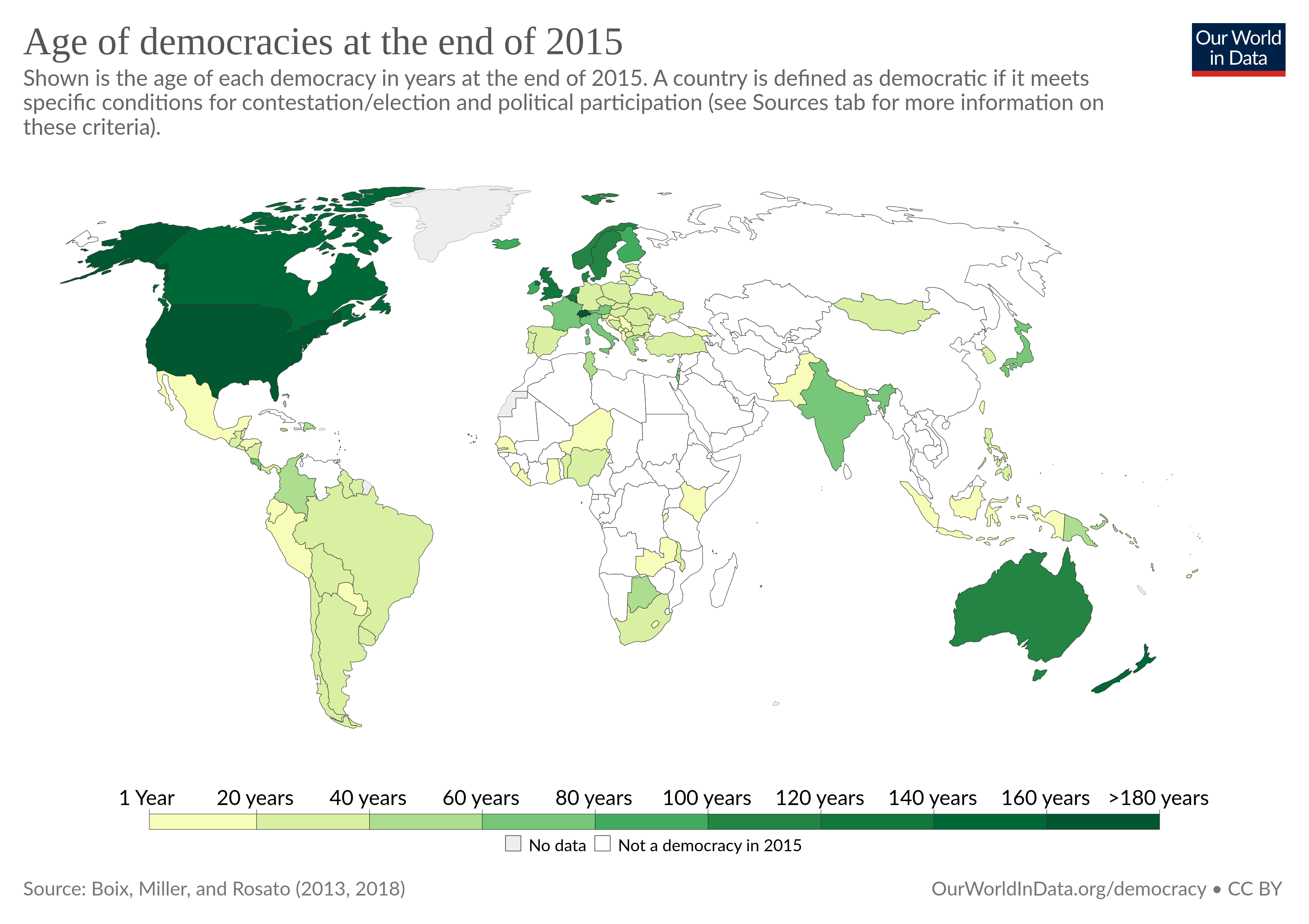 Ages of Democracies